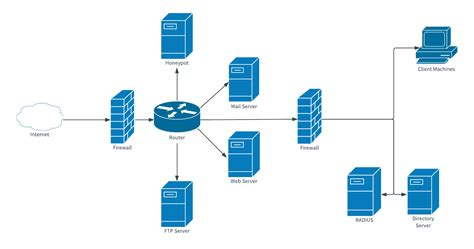 visio network diagram templates free visio wan network diagram template template