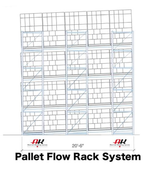 warehouse layout for fifo first in first out closeout warehouse rack system