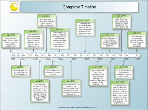 timeline template maker mindshift on emaze