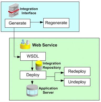 Oracle E Business Suite Integrated Soa Gateway Implementation Guide Soap Web Service Documentation Template