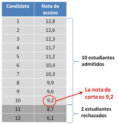 notas de corte biotecnologia 191 qu 233 son las notas de corte y ahora qu 233