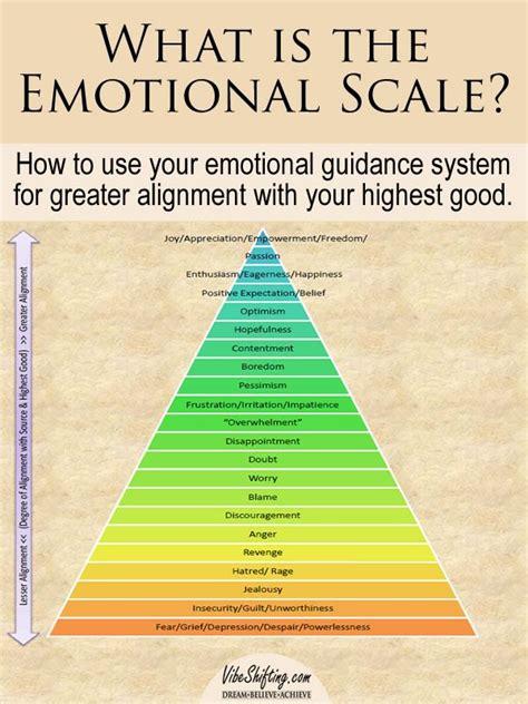 emotional scale emotional intelligence