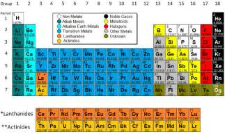 periodic table model science software