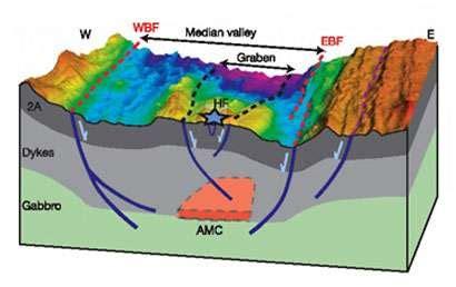 d馭inition de chambre magmatique d 233 couverte d une chambre magmatique sous la dorsale m 233 dio
