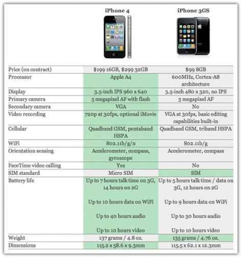 Iphone 4 Specs Iphone 4 Vs Iphone 3gs Comparison