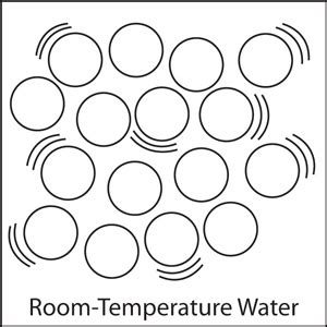 room temperature of water multimedia molecules matter chapter 1 lesson 1 middle school chemistry