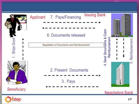 Modus Operandi Credit Letter Islamic Banking Instruments In Apllying Of Letter Of