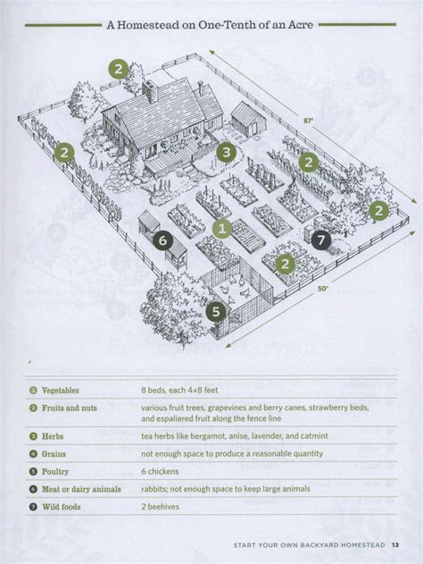 homestead layout design 36 best images about homestead layout on pinterest