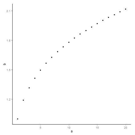 ggplot theme empty remove grid and background from plot ggplot2