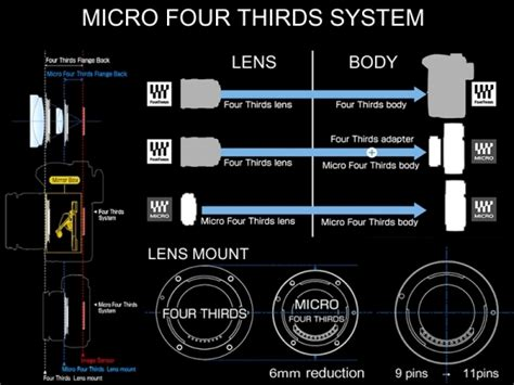 micro four thirds olympus will release the digital to comply with the