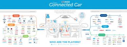 Connected Car Key Players Connected Car The Next Automotive Revolution Lochbridge