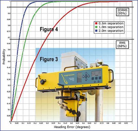financial impact of antenna misalignment