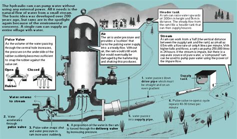 Ram Water how the green and water hydraulic ram works also makers of hydraulic rams hydram