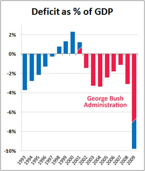 how the deficit got so suddenly deficits don t matter anymore istackr com