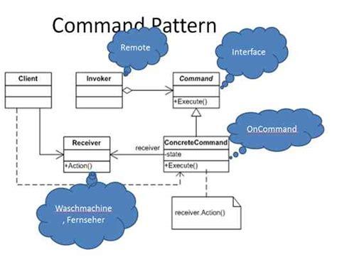 command pattern java simple exle command design pattern