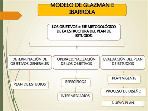 Modelo Curricular De Glazman E Ibarrola Modelos Curriculares