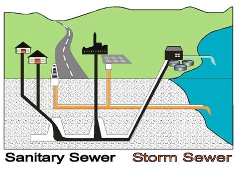Sanitary Sewer Diagram empire pipe services mankato sewer service sewer