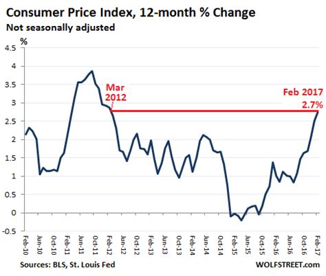 bureau of labor statistics consumer price index consumer price index cpi us bureau of labor statistics