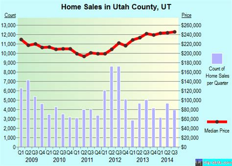 utah county utah detailed profile houses real estate