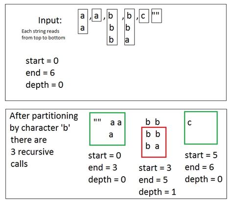 fast multiple string pattern matching algorithm fast string sort in c and f codeproject