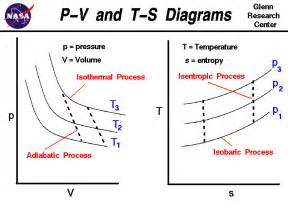p v and t s diagrams