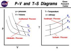 thermodynamics greg sherwin physics ii site