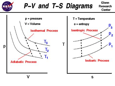 Drawing P V Diagrams by Refrigeration P V Diagram For Carnot Refrigeration Cycle