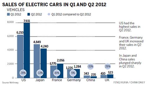 vehicle report sle china s electric cars lag in global race business