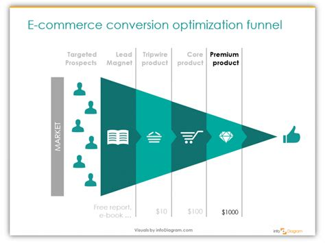 volusion templates for sale sales funnel graphics are a shortcut to presentation