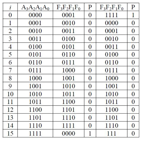 bit pattern numbers digital logic truth table for incrementing and