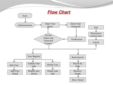 library flowchart library management system presentation