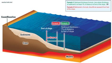 Outer Continental Shelf by Virginia And The Outer Continental Shelf