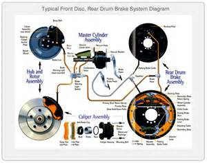 Typical Brake System Diagram Brakes Signs And Symptoms Of Brake Problems