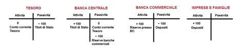aprire una banca privata come si finanziava l italia prima divorzio fra tesoro