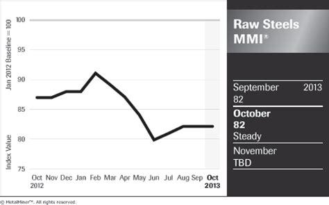 steel outlook 2014: ak, us steel corp hit current market