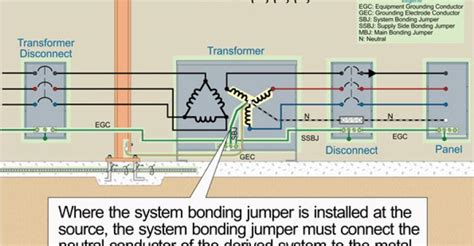 for grounding and bonding transformers national
