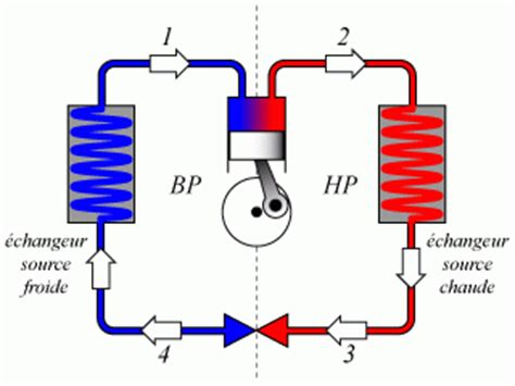 diagramme enthalpique machine frigorifique machines thermiques grandeurs principales d une