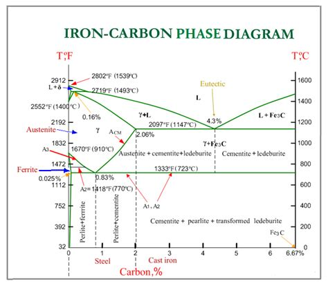 education iron carbon equilibrium or phase diagram