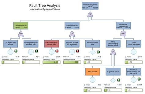 fault tree template fault tree analysis template excel