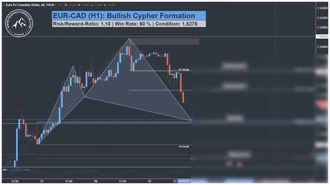 cypher pattern in forex gbpusd h1 eurcad harmonic cypher pattern swing trade t4f