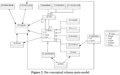 verb pattern demand an environment based on pre conceptual schemas for