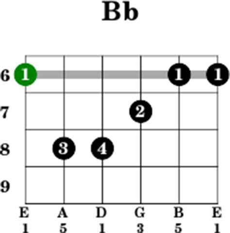 G M Chord Image Collections Chord Guitar Finger Position