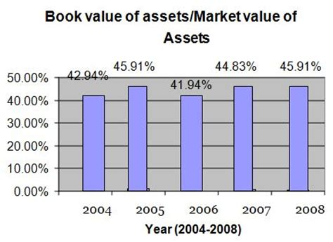book value of banks internship report on financial risk analysis of exim bank