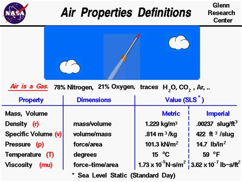 air properties definitions