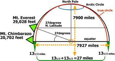 punto mas lejano del centro de la tierra el punto m 225 s alejado del centro de la tierra es la cumbre
