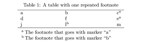 footnote format in latex footnote in multiple places in a table tex latex stack