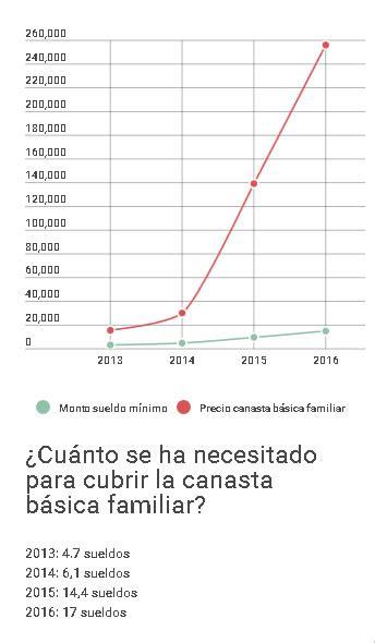 sueldo minimo actual en venezuela 2016 sueldo minimo actual 2016 venezuela