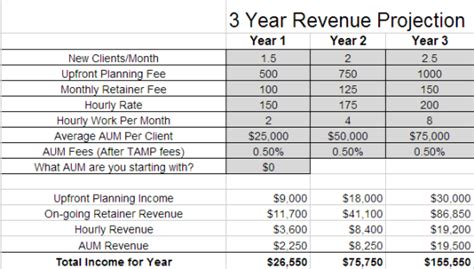 three year projection template filling the income gap when starting a new financial