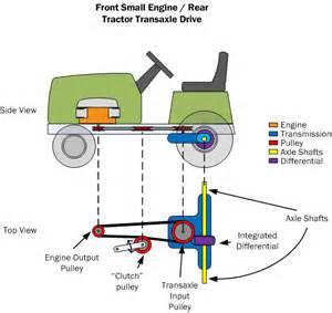 car powertrain basics how to design tips free