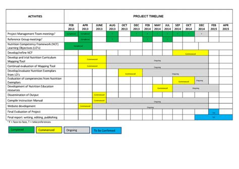 Timelines Embedding Nutrition Into Medical Education In Australia Weekly Project Timeline Template Excel